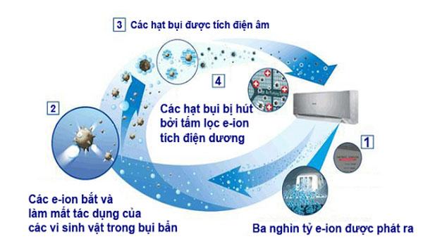 Tác dụng của ION âm trong không khí