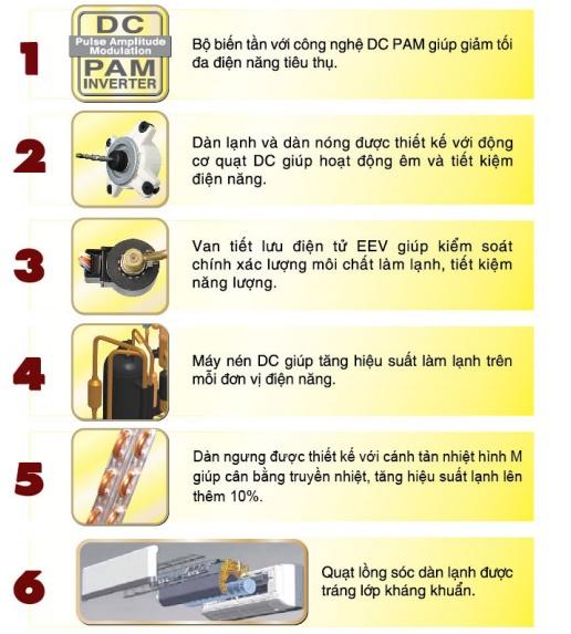 6 ưu điểm công nghệ inverter của máy lạnh Mitsubishi